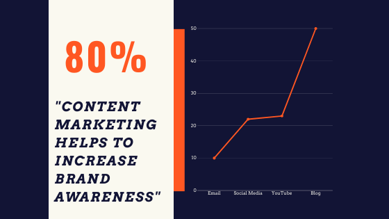 Content marketing helps to increase Brand Awareness